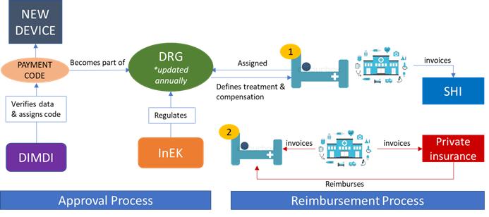 Medical Devices Reimbursement Germany