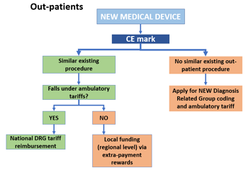 The Reimbursement Environment for Medical Devices in Italy