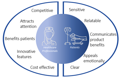 A round diagram displaying key features of medical marketing communications strategies targeted at healthcare professionals (competitive, attracts attention, benefits patients, innovative features, cost effective) and patients (sensitive, relatable, communicates product benefits, appeals emotionally, clear).