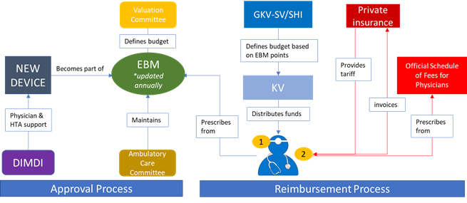 Medical Devices Reimbursement Germany