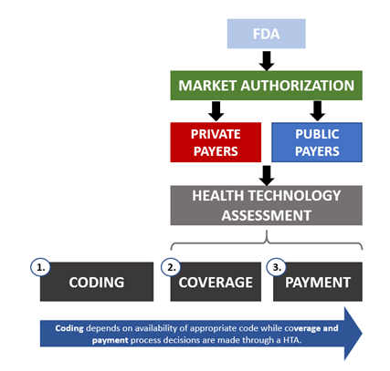 Reimbursement Pathway in the US